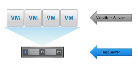 VM -> Host visualization